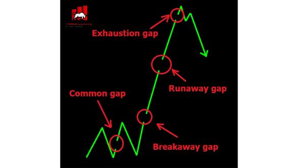 phan-loai-gap-trong-forex