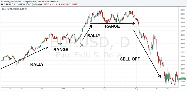 Thông tin về FX: Các xu hướng biến động của thị trường
