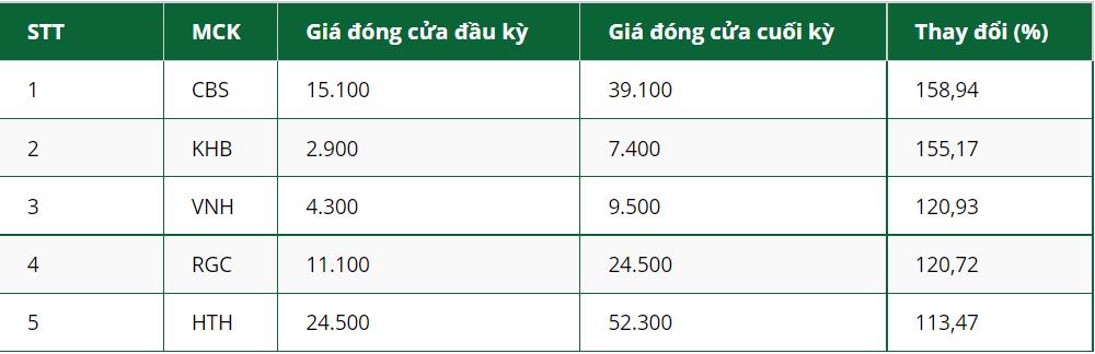 5 cổ phiếu tăng giá nhiều nhất trong tháng 9/2021